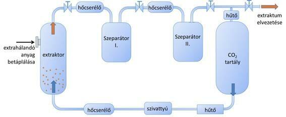 https://www.tankonyvtar.hu/hu/tartalom/tamop412A/2011-0016_02_gyogyszertechnologia_alapjai/ch14.html