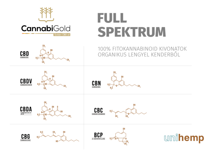 full spektrum CBD olaj CannabiGold