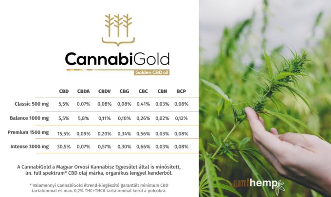 CannabiGold CBD olajok összehasonlítása kannabinoid tartalom szerint