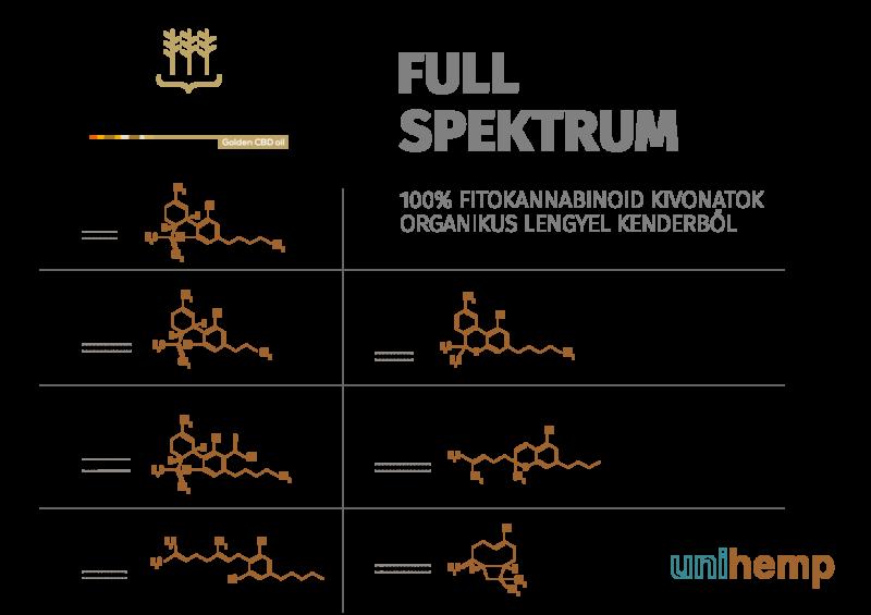 Full spektrum CBD olaj (orvosi kannabisz)